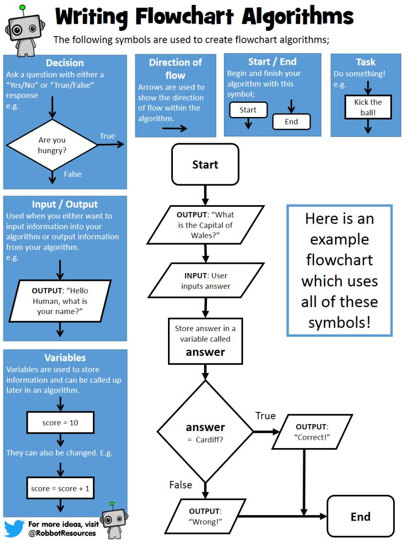 S1.4_Flowchart-Algorithms